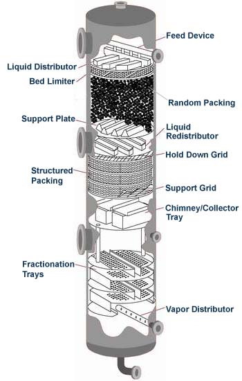 Tower Packing Seals Gaskets Packings Expansion Joints